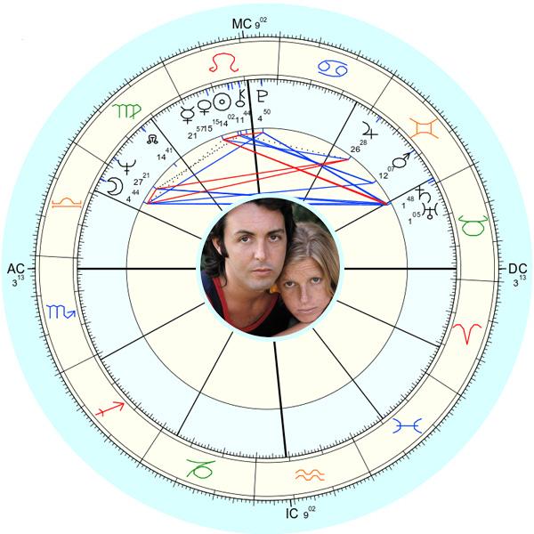 Пол Маккартни и Линда Маккартни